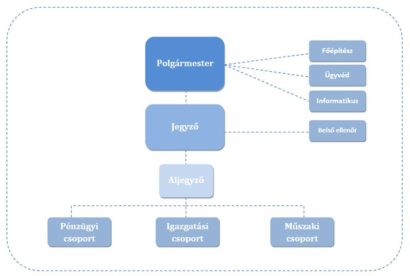 szervezeti-ábra